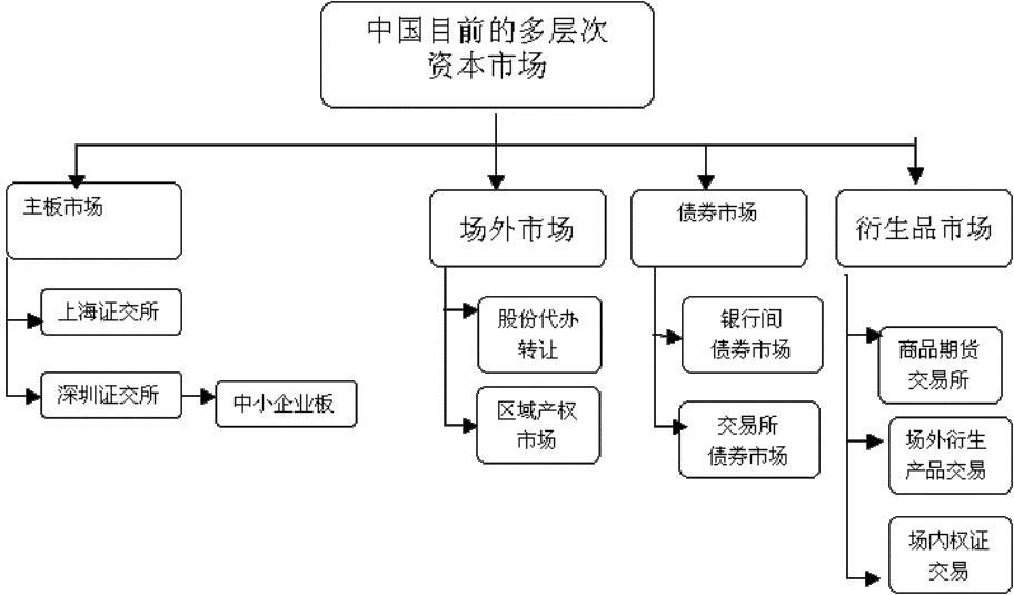 构建多层次资本市场 助推经济结构转型[1]