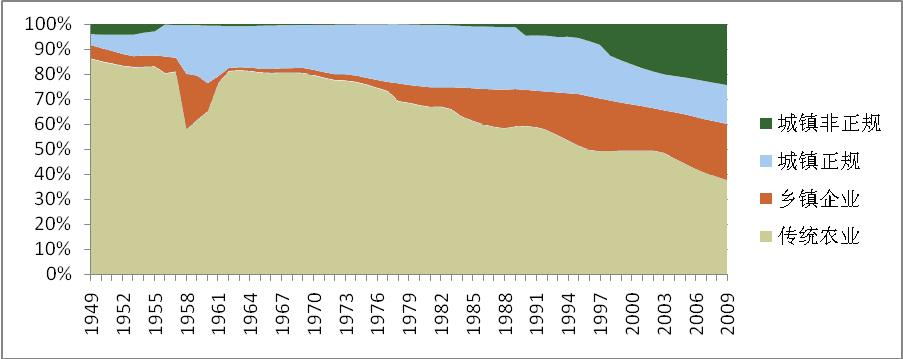 现代中国经济社会转型:从二元结构到四元结构