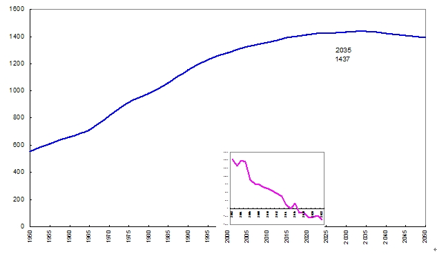 人口老龄化_中等收入人口意义